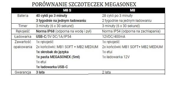 Porównanie szczoteczek Megasonex